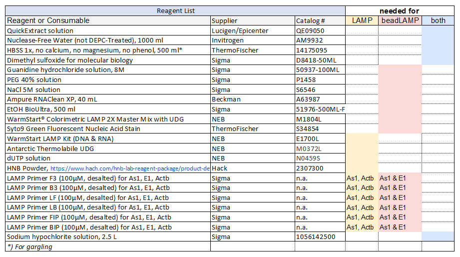 Reagents for RT LAMP